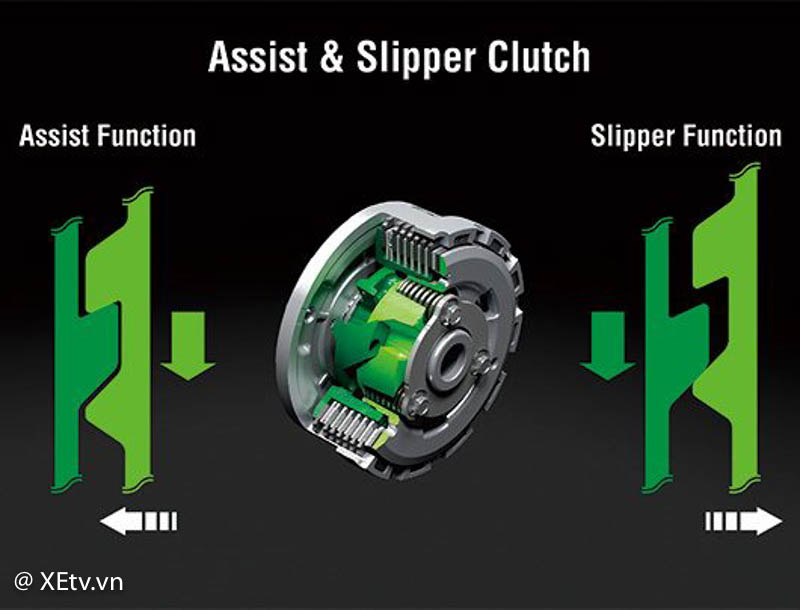 Mô hình Assist & Slipper Clutch
